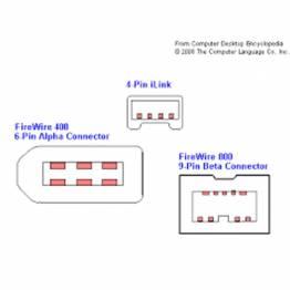 Firewire iLink 4Pin til 4Pin IEEE 1394 1,8m Sinox